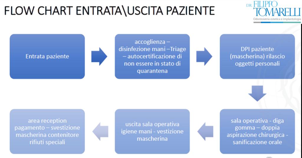 Protocollo anti Covid per il paziente dello studio dentistico
